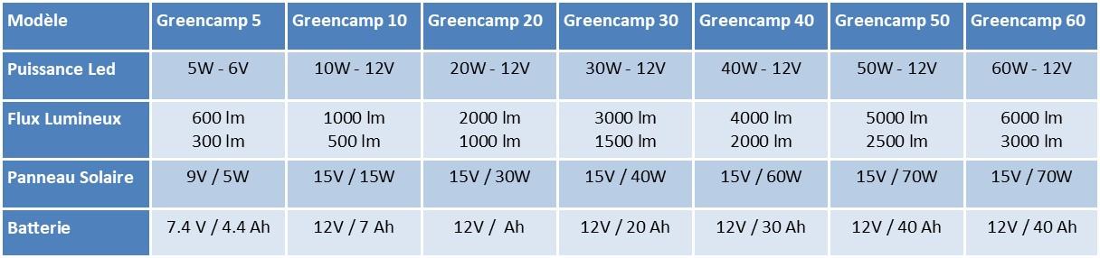 Greencamp Lampadaire Solaire tout inclus