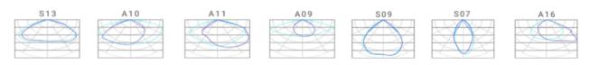 optiques de diffusion projecteur olympe