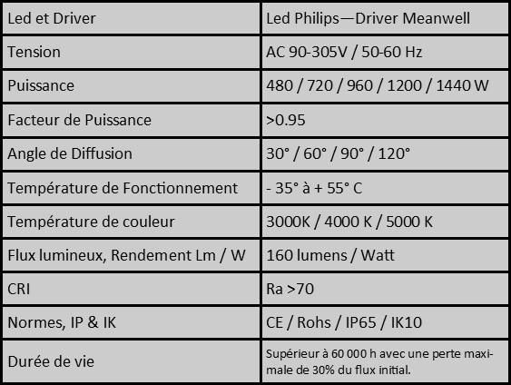 caractéristiques-cronos