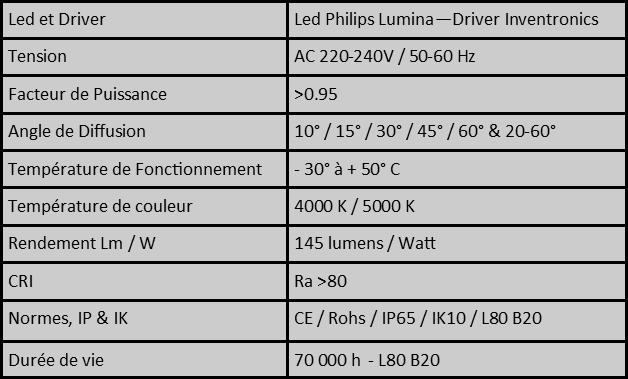 caractéristiques projecteurs helios stopled
